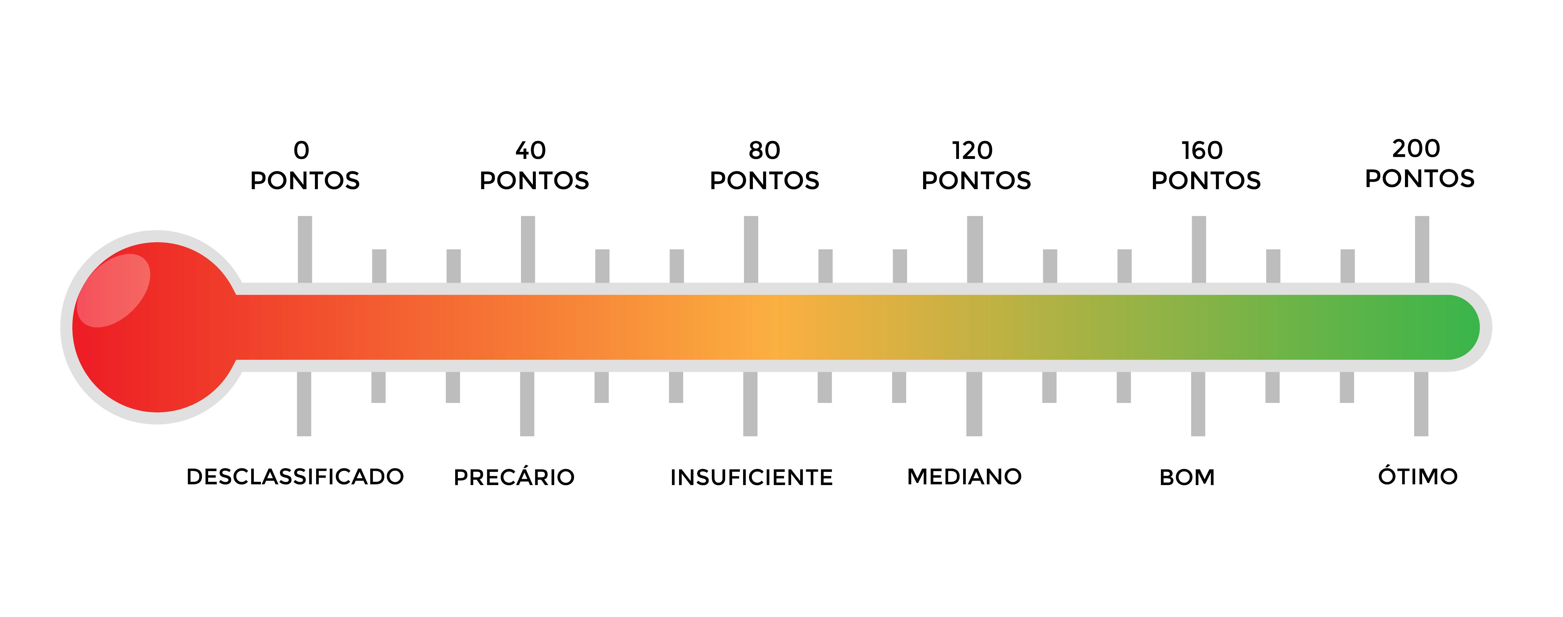 Ilustração de um termômetro apontando os níveis de avaliação das competências do Enem e suas respectivas pontuações.